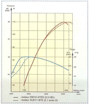 Courbe de puissance et de couple du 2.0 HDi, comparées au 2.1 Turbo D