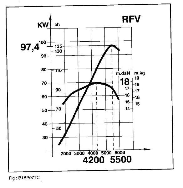 Courbe de couple du moteur 2.0 16V 135