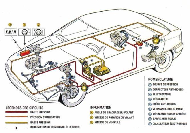 L'implantation des dispositifs du SC-CAR